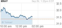 Chart for Astrazeneca PLC Common Stock
