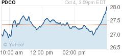 Chart for Henry Schein, Inc.